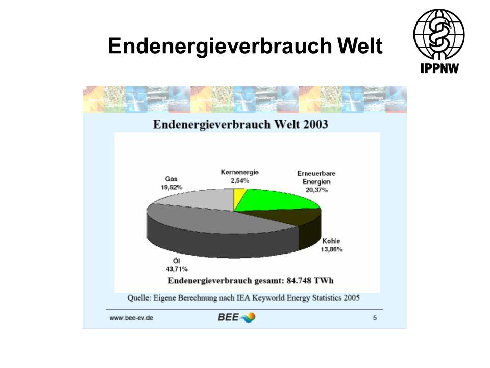 Endenergieverbrauch Welt