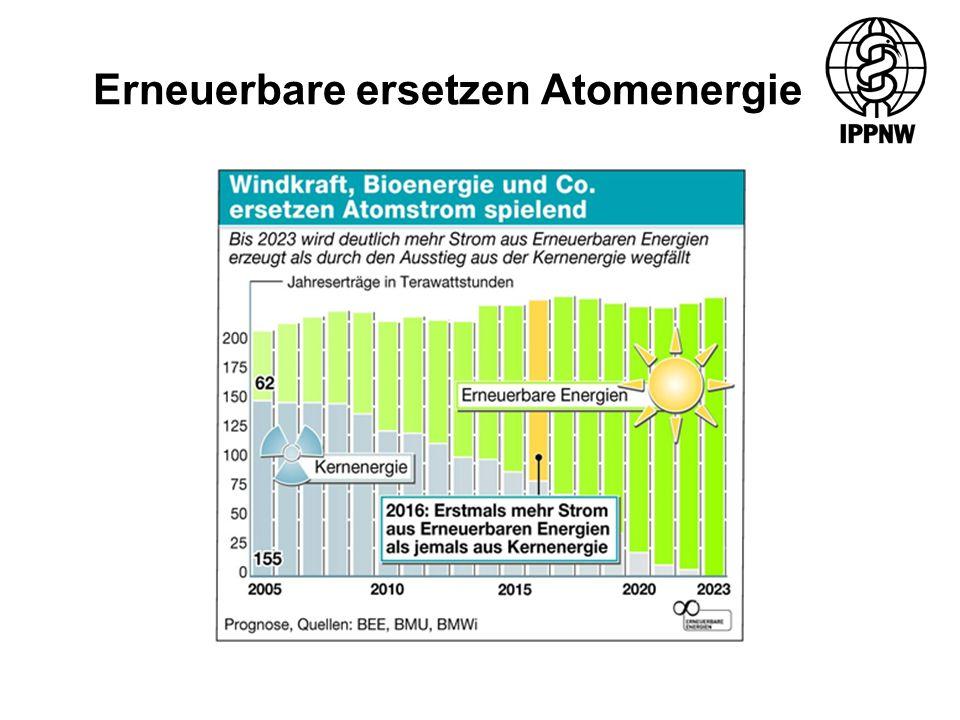 Erneuerbare ersetzen Atomenergie