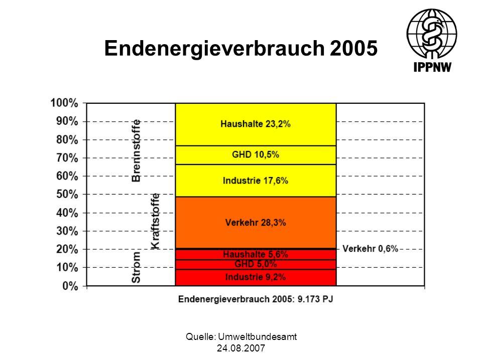 Quelle: Umweltbundesamt 24.08.2007 Endenergieverbrauch 2005
