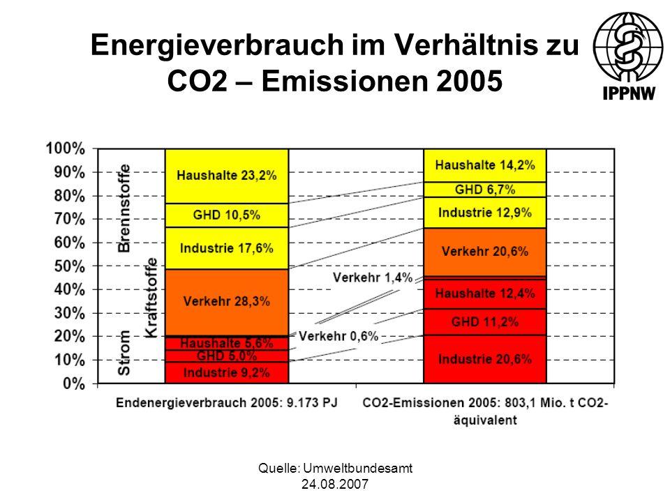 Quelle: Umweltbundesamt 24.08.2007 Energieverbrauch im Verhältnis zu CO2 – Emissionen 2005