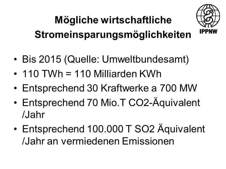 Mögliche wirtschaftliche Stromeinsparungsmöglichkeiten Bis 2015 (Quelle: Umweltbundesamt) 110 TWh = 110 Milliarden KWh Entsprechend 30 Kraftwerke a 700 MW Entsprechend 70 Mio.T CO2-Äquivalent /Jahr Entsprechend 100.000 T SO2 Äquivalent /Jahr an vermiedenen Emissionen