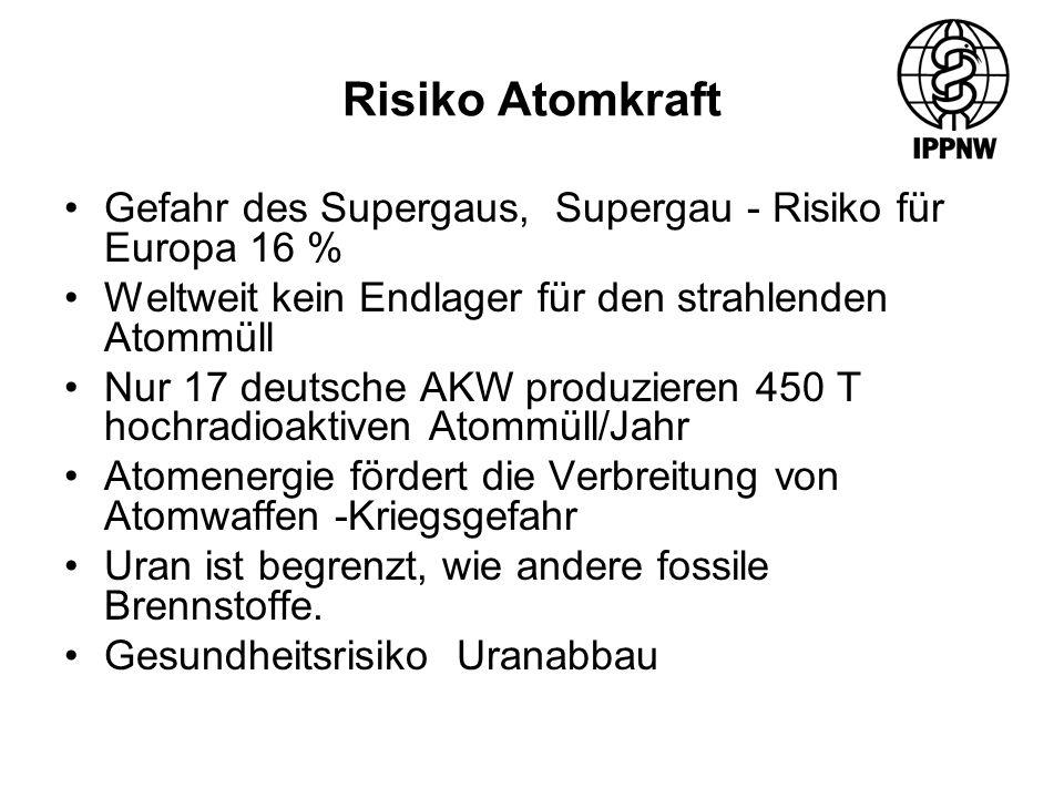Risiko Atomkraft Gefahr des Supergaus, Supergau - Risiko für Europa 16 % Weltweit kein Endlager für den strahlenden Atommüll Nur 17 deutsche AKW produzieren 450 T hochradioaktiven Atommüll/Jahr Atomenergie fördert die Verbreitung von Atomwaffen -Kriegsgefahr Uran ist begrenzt, wie andere fossile Brennstoffe.