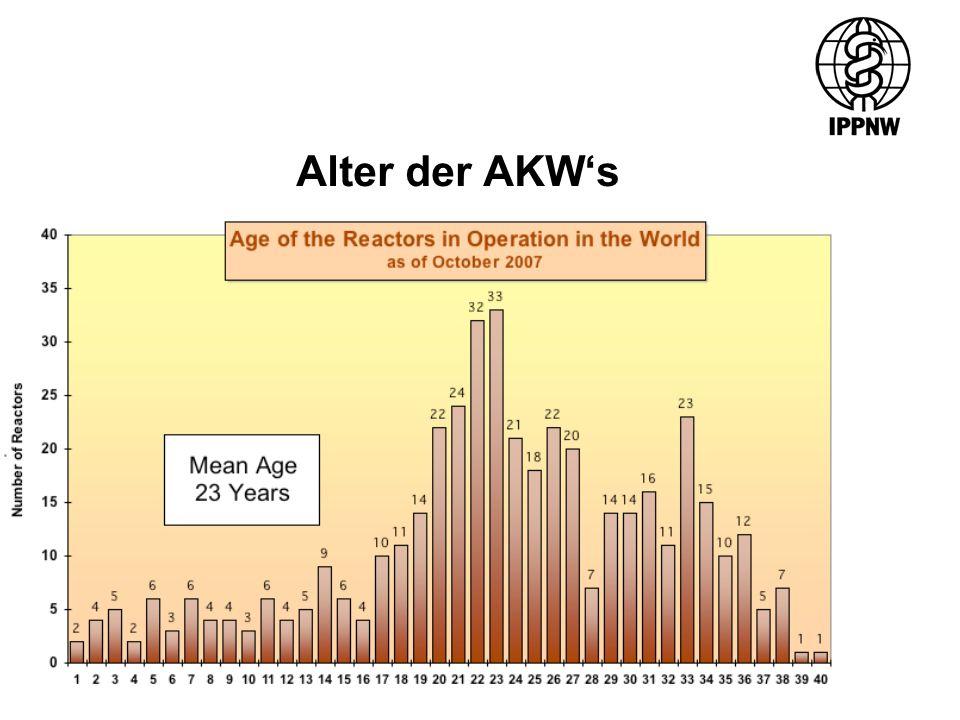 Alter der AKW's