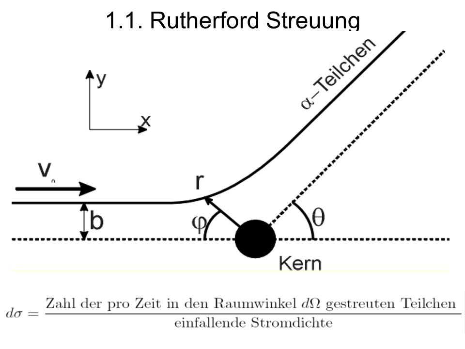 37 1.1. Rutherford Streuung