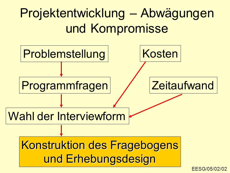 Projektentwicklung – Abwägungen und Kompromisse EESG/05/02/02 Problemstellung Programmfragen Wahl der Interviewform Konstruktion des Fragebogens und Erhebungsdesign Kosten Zeitaufwand