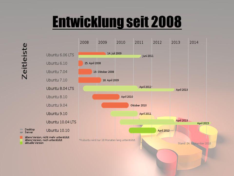 Entwicklung seit 2008