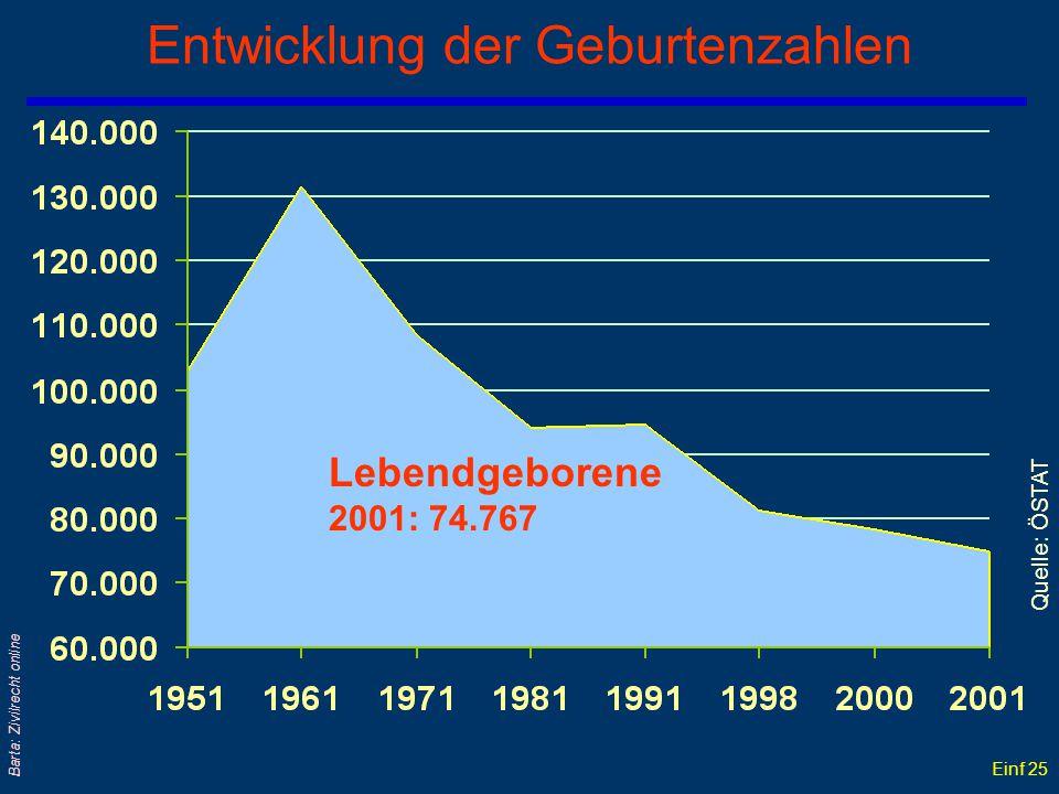 Einf 24 Barta: Zivilrecht online Geburten und Todesfälle seit 1970 Jahr Lebendgeborene Gestorbene Männlich Weiblich Männlich Weiblich 1970 1975 1980 1