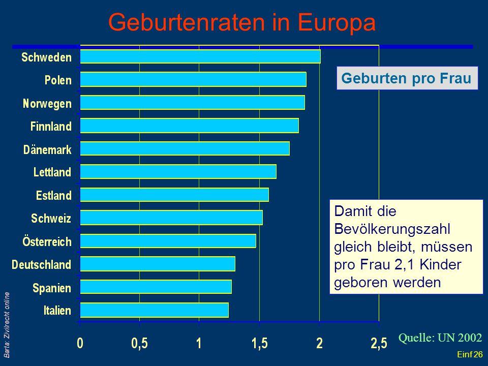 Einf 25 Barta: Zivilrecht online Entwicklung der Geburtenzahlen Lebendgeborene 2001: 74.767 Quelle: ÖSTAT