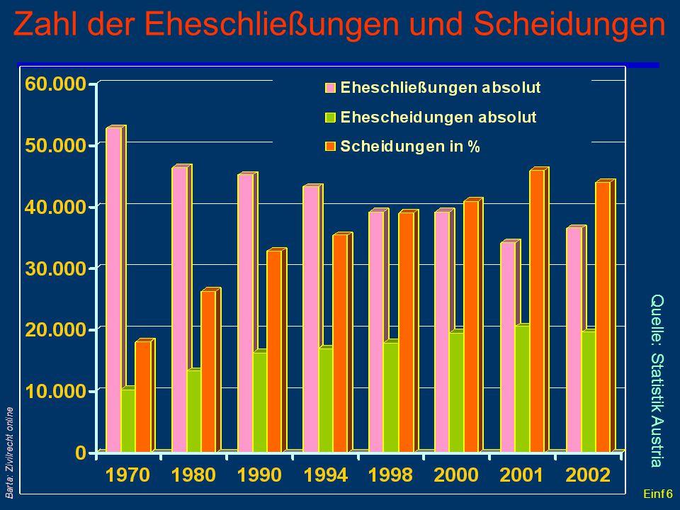 Einf 6 Barta: Zivilrecht online Zahl der Eheschließungen und Scheidungen Quelle: Statistik Austria