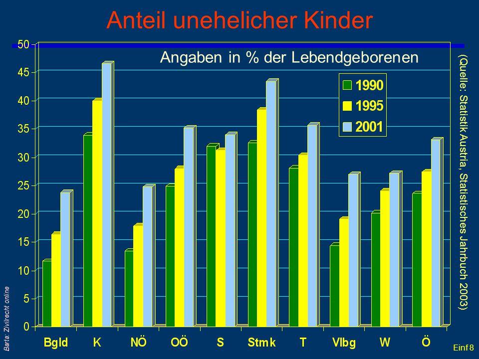 Einf 8 Barta: Zivilrecht online Anteil unehelicher Kinder Angaben in % der Lebendgeborenen (Quelle: Statistik Austria, Statistisches Jahrbuch 2003)