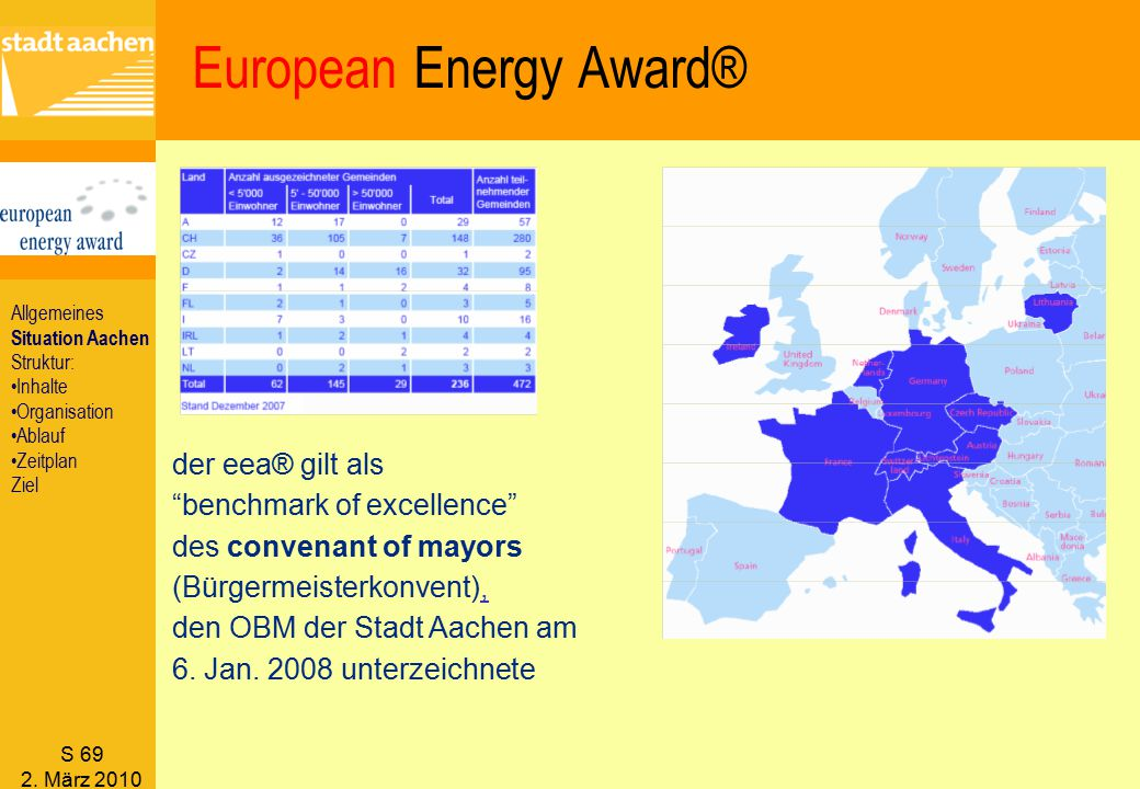 "S 69 2. März 2010 der eea® gilt als ""benchmark of excellence"" des convenant of mayors (Bürgermeisterkonvent), den OBM der Stadt Aachen am 6. Jan. 2008"