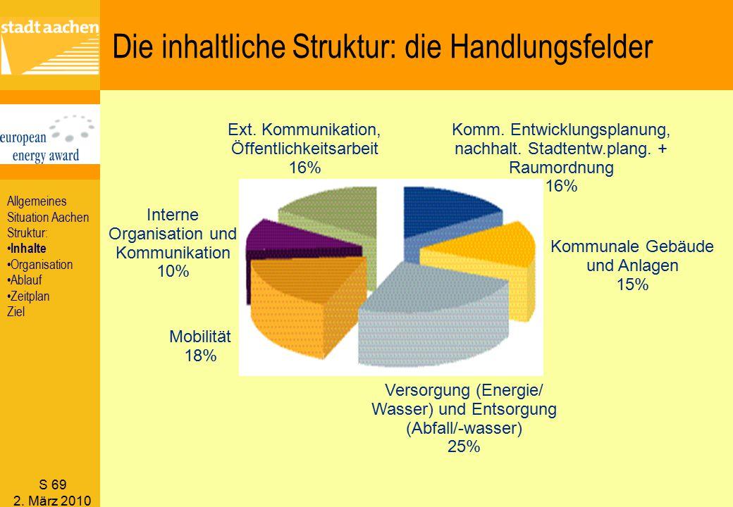 S 69 2. März 2010 Ext. Kommunikation, Öffentlichkeitsarbeit 16% Komm. Entwicklungsplanung, nachhalt. Stadtentw.plang. + Raumordnung 16% Kommunale Gebä