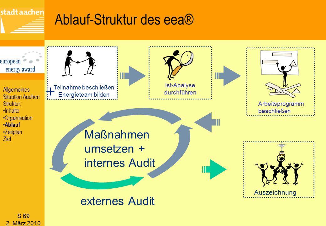 S 69 2. März 2010 Ablauf-Struktur des eea® Maßnahmen umsetzen + internes Audit Ist-Analyse durchführen Teilnahme beschließen Energieteam bilden + Ausz