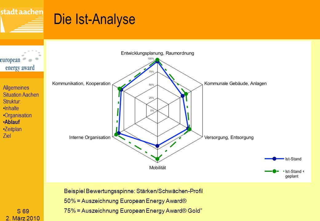 S 69 2. März 2010 Beispiel Bewertungsspinne: Stärken/Schwächen-Profil 50% = Auszeichnung European Energy Award® 75% = Auszeichnung European Energy Awa