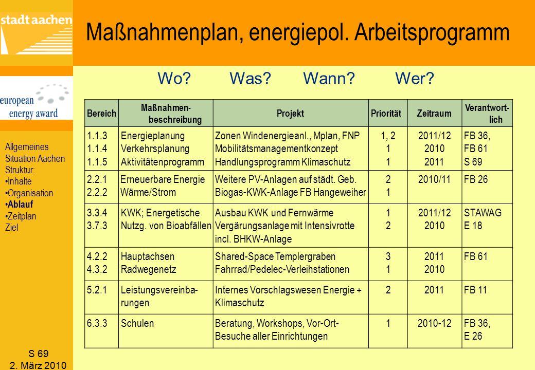S 69 2. März 2010 Bereich Maßnahmen- beschreibung ProjektPrioritätZeitraum Verantwort- lich 1.1.3 1.1.4 1.1.5 Energieplanung Verkehrsplanung Aktivität