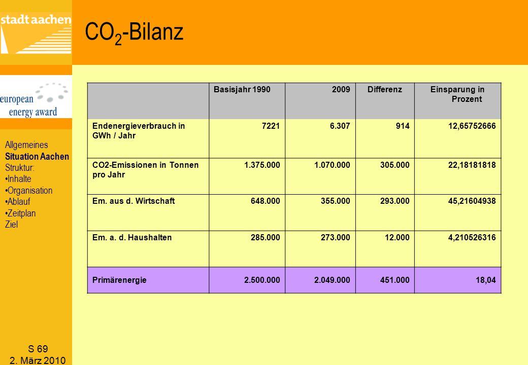 S 69 2. März 2010 CO 2 -Bilanz Basisjahr 19902009DifferenzEinsparung in Prozent Endenergieverbrauch in GWh / Jahr 72216.30791412,65752666 CO2-Emission