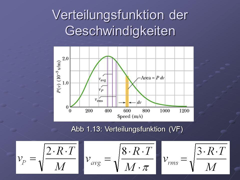 Abb 1.13: Verteilungsfunktion (VF) Verteilungsfunktion der Geschwindigkeiten