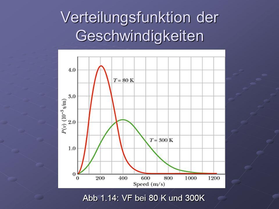 Abb 1.14: VF bei 80 K und 300K Verteilungsfunktion der Geschwindigkeiten