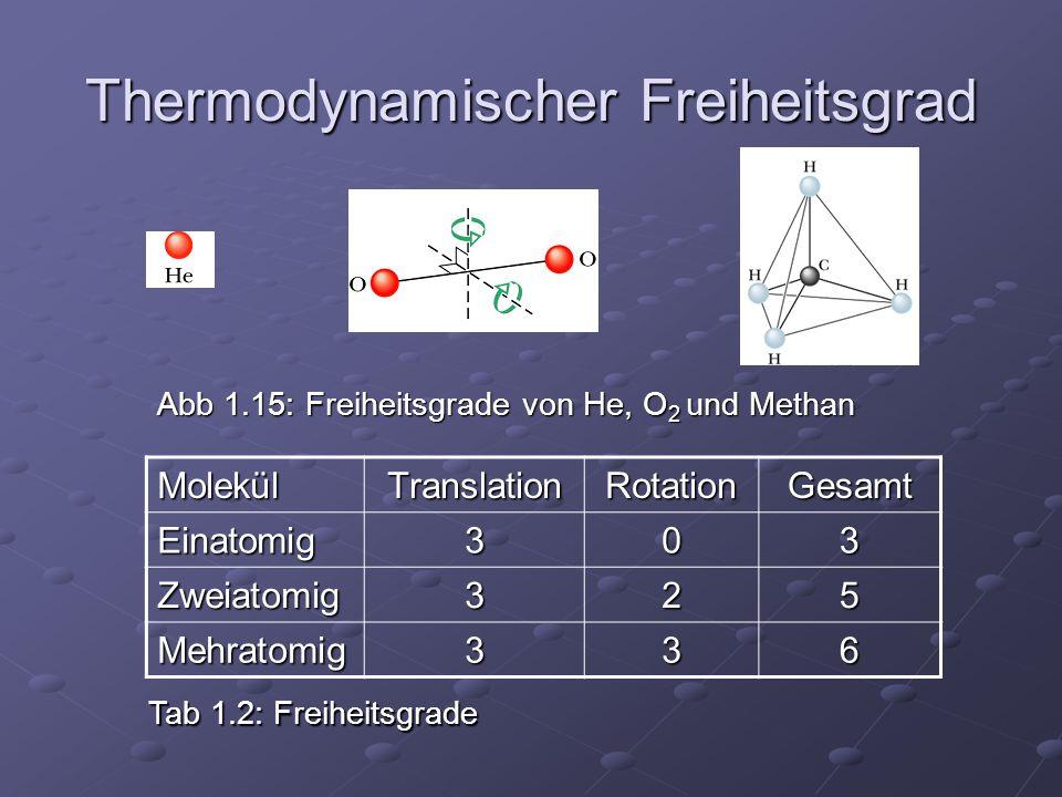 Thermodynamischer Freiheitsgrad MolekülTranslationRotationGesamtEinatomig303 Zweiatomig325 Mehratomig336 Abb 1.15: Freiheitsgrade von He, O 2 und Meth