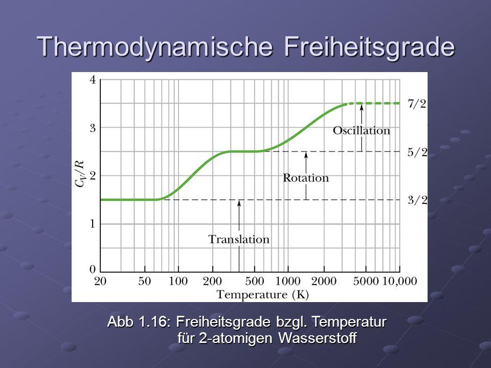 Thermodynamische Freiheitsgrade Abb 1.16: Freiheitsgrade bzgl. Temperatur für 2-atomigen Wasserstoff