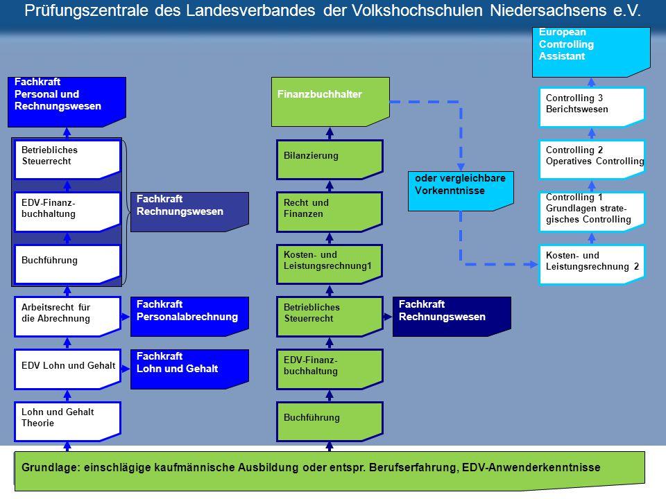 Prüfungszentrale des Landesverbandes der Volkshochschulen Niedersachsens e.V. Bilanzierung Recht und Finanzen Kosten- und Leistungsrechnung1 Betriebli
