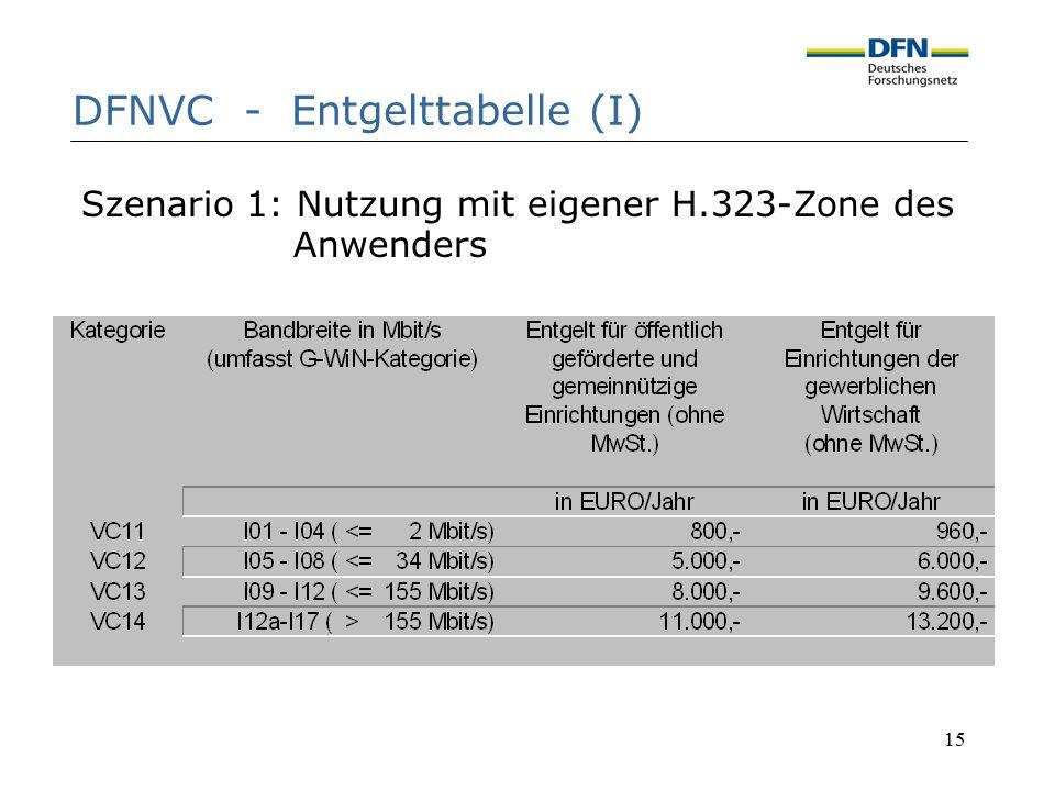 15 DFNVC - Entgelttabelle (I) Szenario 1: Nutzung mit eigener H.323-Zone des Anwenders