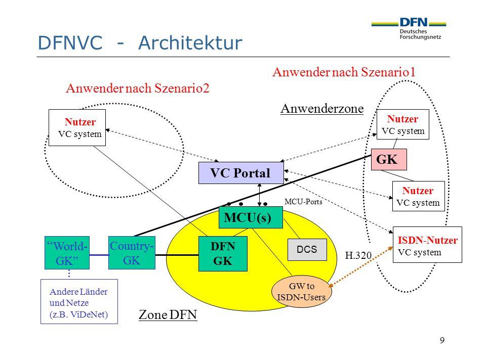 9 Anwender nach Szenario1 Anwenderzone Anwender nach Szenario2 Zone DFN DFNVC - Architektur H.320 GW to ISDN-Users Country- GK Andere Länder und Netze