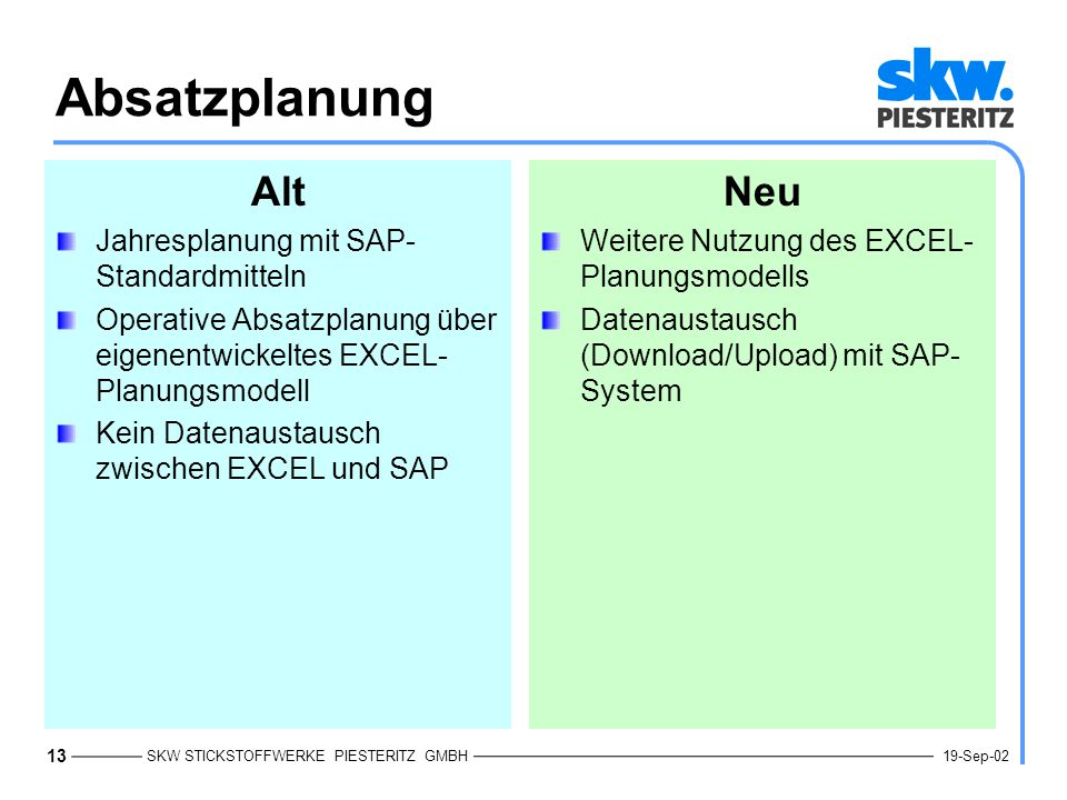 SKW STICKSTOFFWERKE PIESTERITZ GMBH 13 19-Sep-02 Absatzplanung Alt Jahresplanung mit SAP- Standardmitteln Operative Absatzplanung über eigenentwickeltes EXCEL- Planungsmodell Kein Datenaustausch zwischen EXCEL und SAP Neu Weitere Nutzung des EXCEL- Planungsmodells Datenaustausch (Download/Upload) mit SAP- System