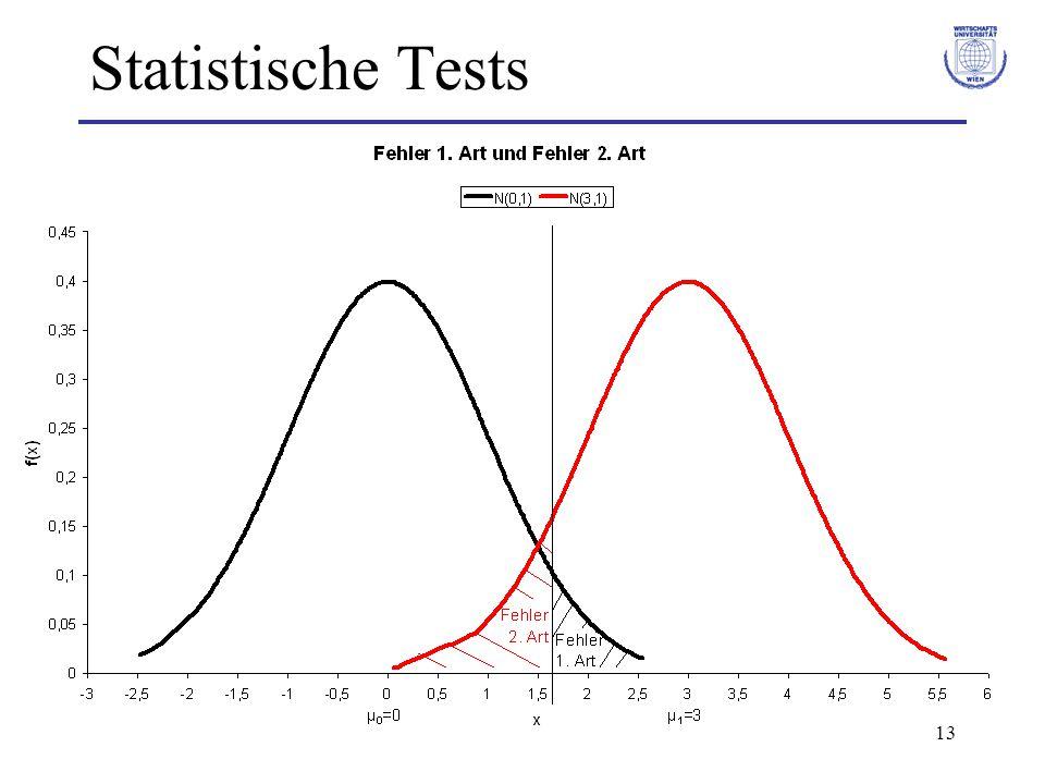 13 Statistische Tests