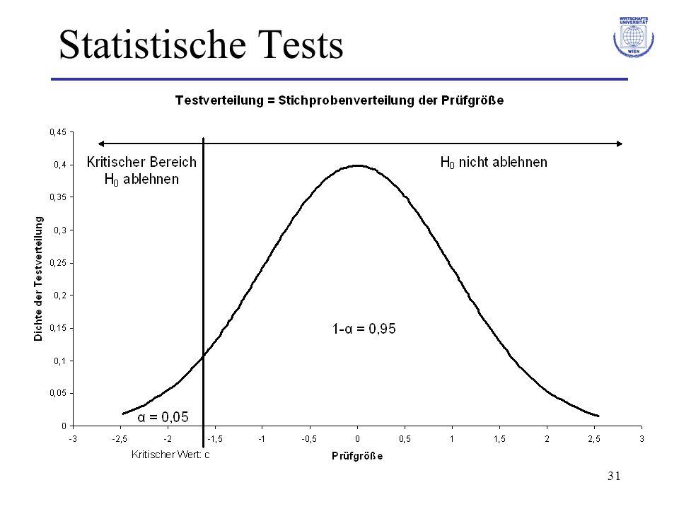 31 Statistische Tests