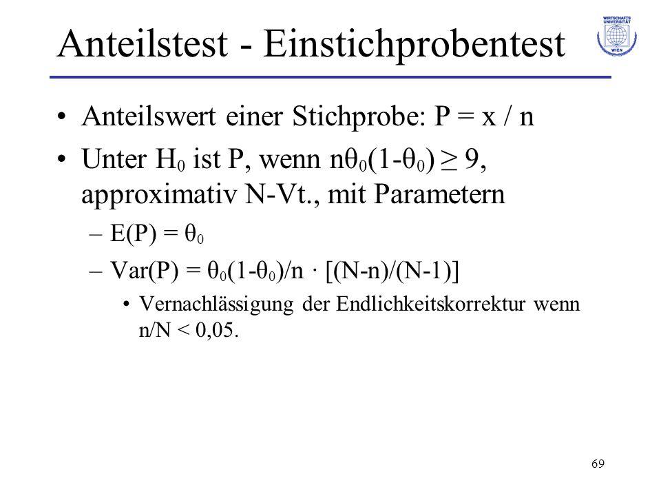 69 Anteilstest - Einstichprobentest Anteilswert einer Stichprobe: P = x / n Unter H 0 ist P, wenn nθ 0 (1-θ 0 ) ≥ 9, approximativ N-Vt., mit Parametern –E(P) = θ 0 –Var(P) = θ 0 (1-θ 0 )/n · [(N-n)/(N-1)] Vernachlässigung der Endlichkeitskorrektur wenn n/N < 0,05.