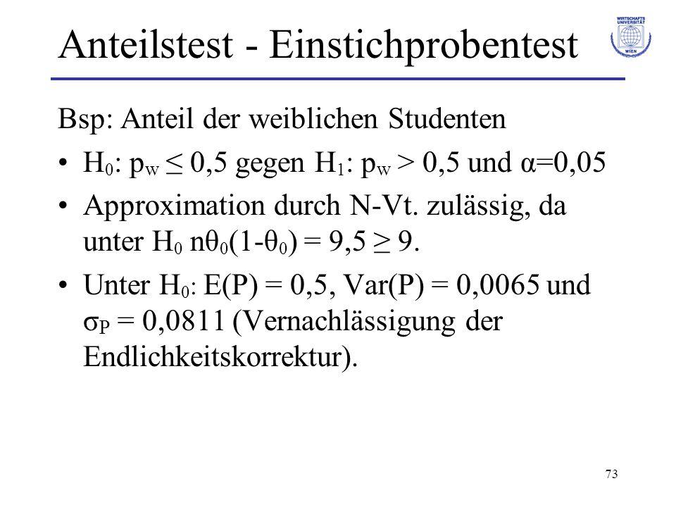 73 Anteilstest - Einstichprobentest Bsp: Anteil der weiblichen Studenten H 0 : p w ≤ 0,5 gegen H 1 : p w > 0,5 und α=0,05 Approximation durch N-Vt.
