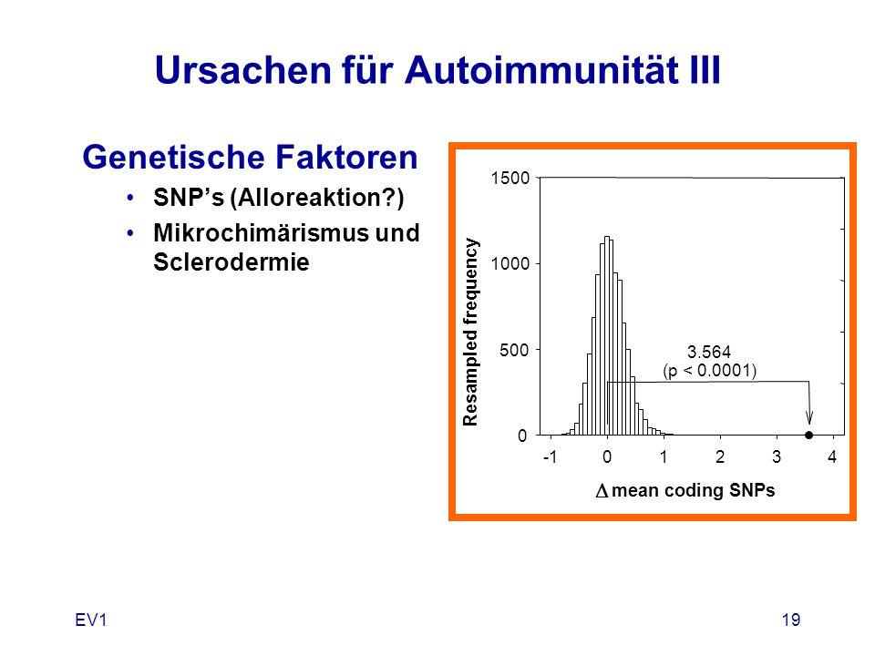 EV119 Ursachen für Autoimmunität III Genetische Faktoren SNP's (Alloreaktion?) Mikrochimärismus und Sclerodermie  mean coding SNPs 01234 Resampled fr