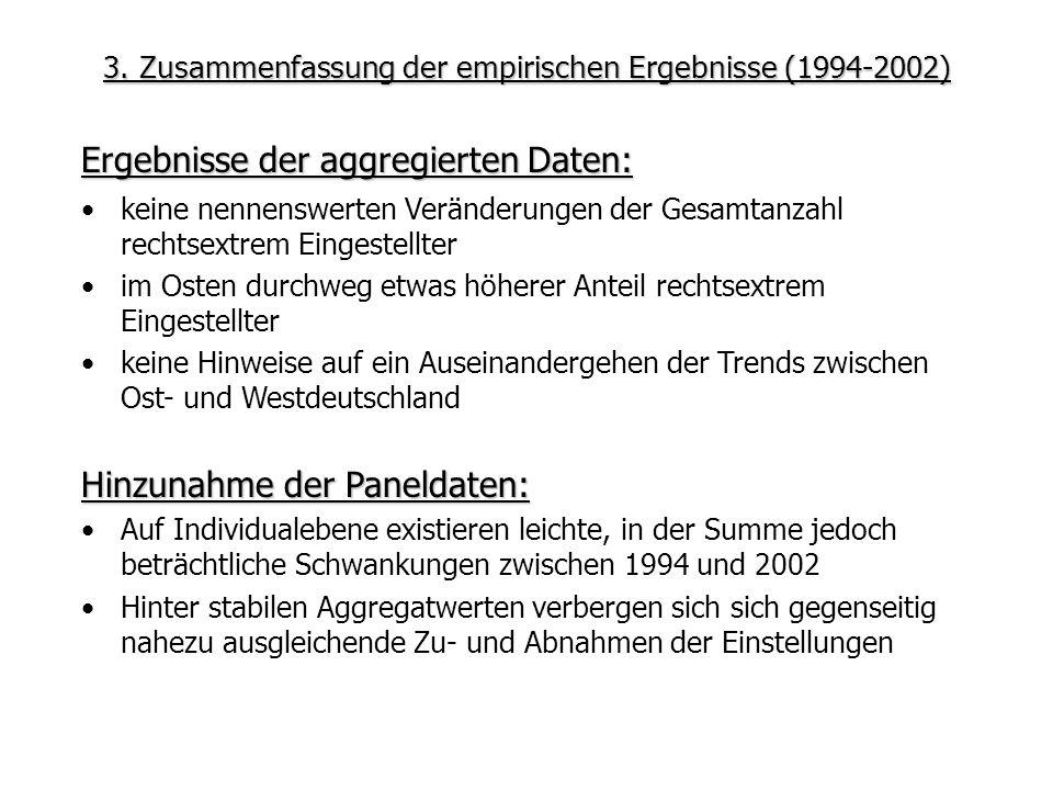 3. Zusammenfassung der empirischen Ergebnisse (1994-2002) Ergebnisse der aggregierten Daten: Hinzunahme der Paneldaten: Auf Individualebene existieren