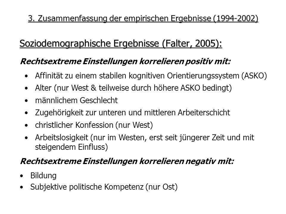 3. Zusammenfassung der empirischen Ergebnisse (1994-2002) Soziodemographische Ergebnisse (Falter, 2005): Rechtsextreme Einstellungen korrelieren negat