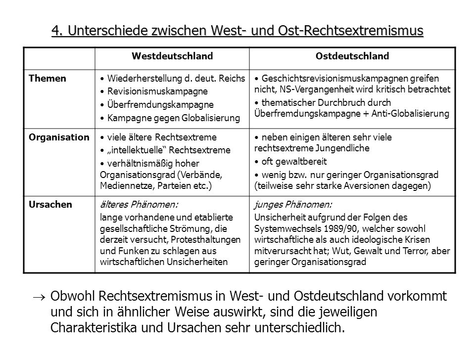 4. Unterschiede zwischen West- und Ost-Rechtsextremismus WestdeutschlandOstdeutschland Themen Wiederherstellung d. deut. Reichs Revisionismuskampagne