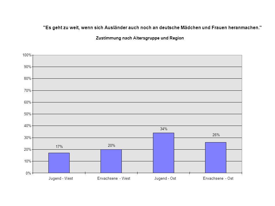 Es geht zu weit, wenn sich Ausl ä nder auch noch an deutsche M ä dchen und Frauen heranmachen. Zustimmung nach Altersgruppe und Region 20% 34% 26% 17% 0% 10% 20% 30% 40% 50% 60% 70% 80% 90% 100% Jugend - WestErwachsene - WestJugend - OstErwachsene - Ost