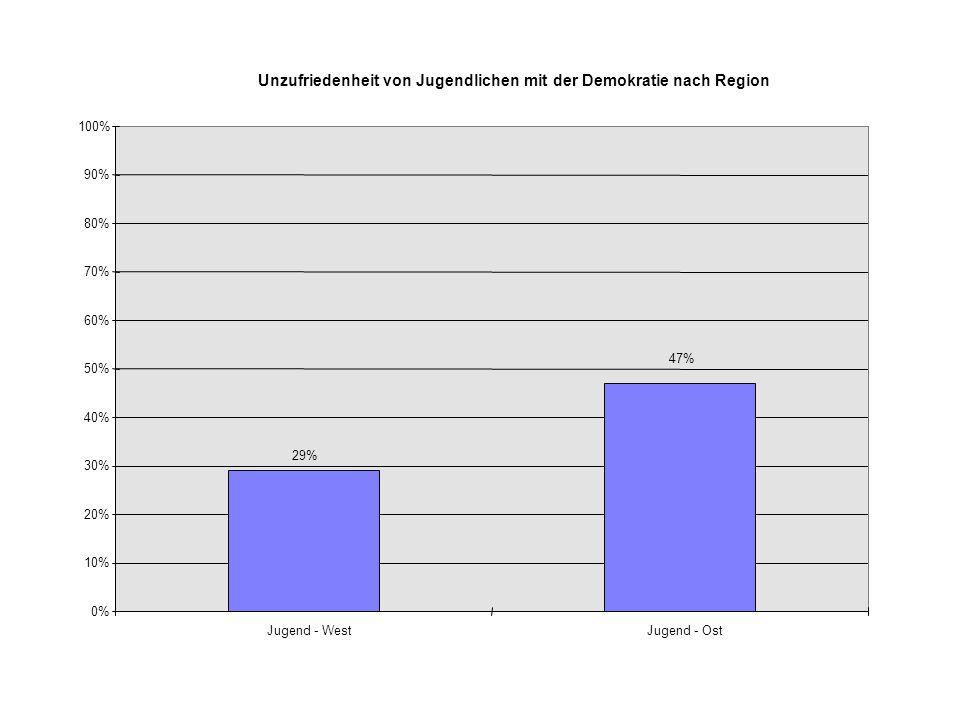 Unzufriedenheit von Jugendlichen mit der Demokratie nach Region 29% 47% 0% 10% 20% 30% 40% 50% 60% 70% 80% 90% 100% Jugend - WestJugend - Ost