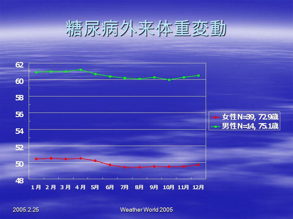 2005.2.25Weather World 2005 糖尿病外来体重変動