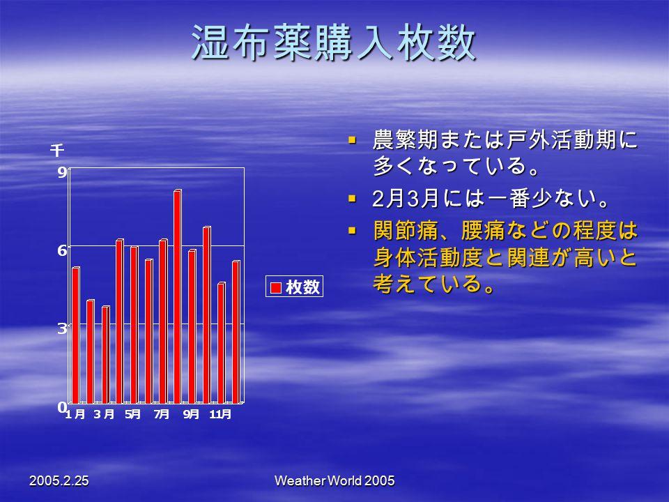 2005.2.25Weather World 2005 湿布薬購入枚数  農繁期または戸外活動期に 多くなっている。  2 月 3 月には一番少ない。  関節痛、腰痛などの程度は 身体活動度と関連が高いと 考えている。