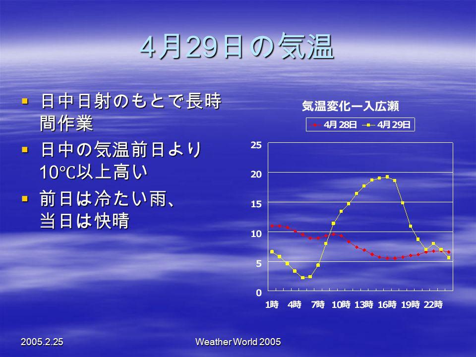 2005.2.25Weather World 2005 4 月 29 日の気温  日中日射のもとで長時 間作業  日中の気温前日より 10 ℃以上高い  前日は冷たい雨、 当日は快晴  前日は冷たい雨、 当日は快晴