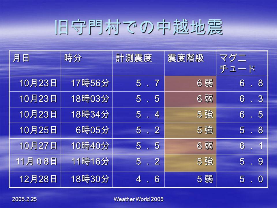 2005.2.25Weather World 2005 旧守門村での中越地震 月日時分計測震度震度階級 マグニ チュード 10 月 23 日 17 時 56 分 5.76弱6.8 10 月 23 日 18 時 03 分 5.56弱6.3 10 月 23 日 18 時 34 分 5.45強6.5 10