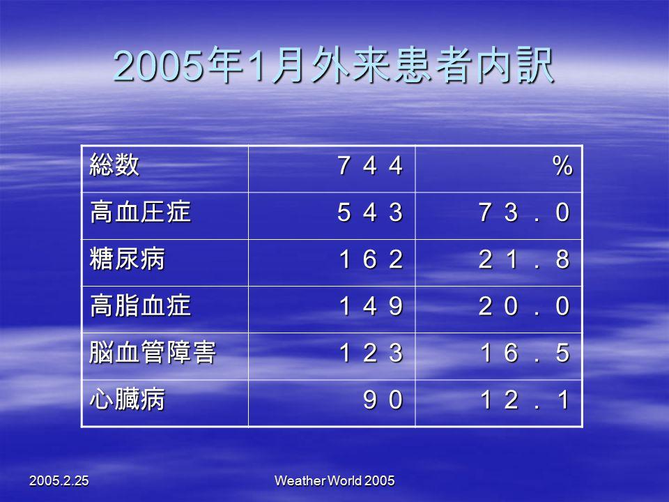 2005.2.25Weather World 2005 2005 年 1 月外来患者内訳 総数744% 高血圧症54373.0 糖尿病16221.8 高脂血症14920.0 脳血管障害12316.5 心臓病9012.1