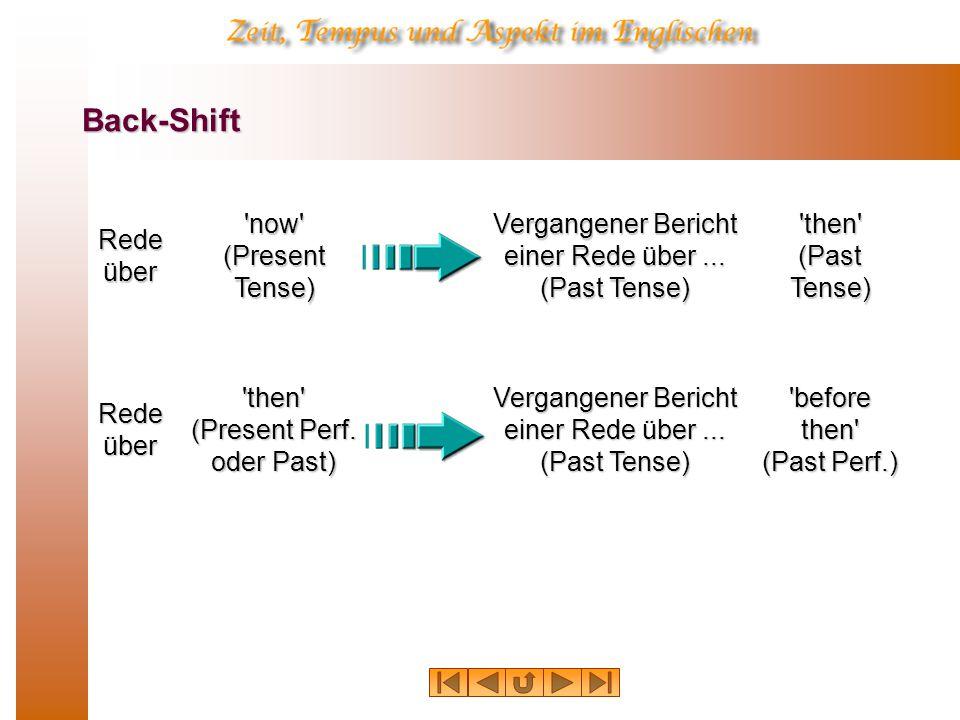 Back-Shift Rede über now (Present Tense) Vergangener Bericht einer Rede über...