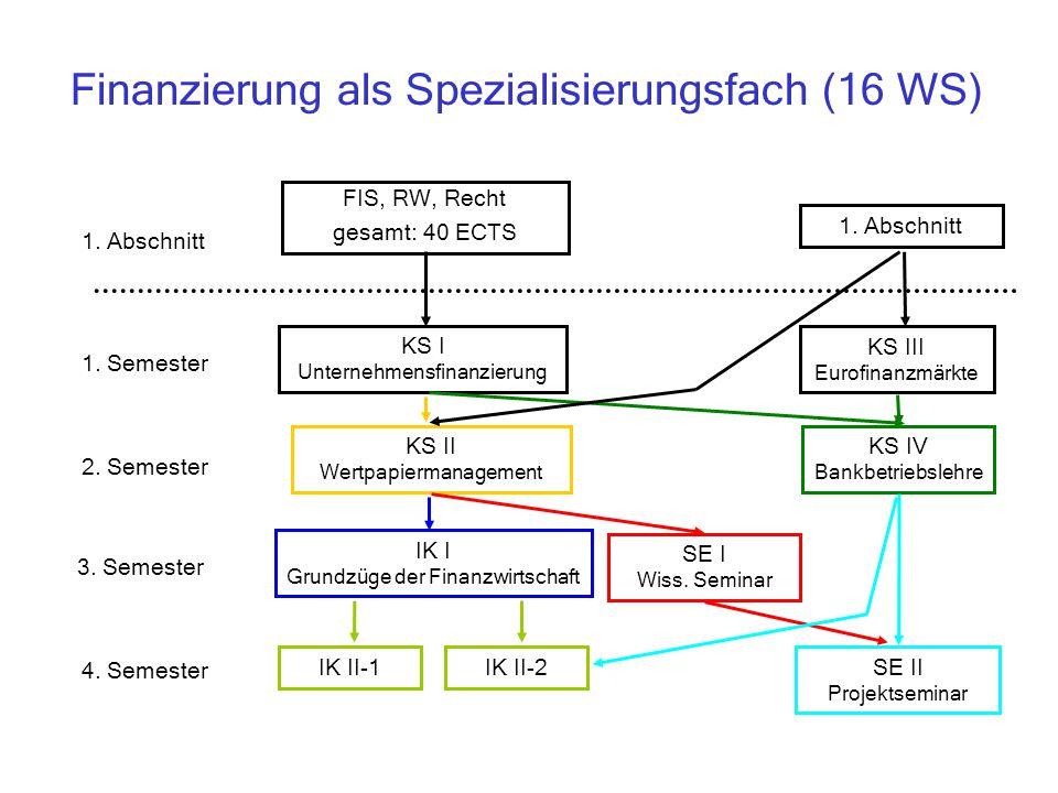 Finanzierung als Spezialisierungsfach (16 WS) KS I Unternehmensfinanzierung KS III Eurofinanzmärkte KS II Wertpapiermanagement IK I Grundzüge der Finanzwirtschaft KS IV Bankbetriebslehre IK II-1SE II Projektseminar 1.