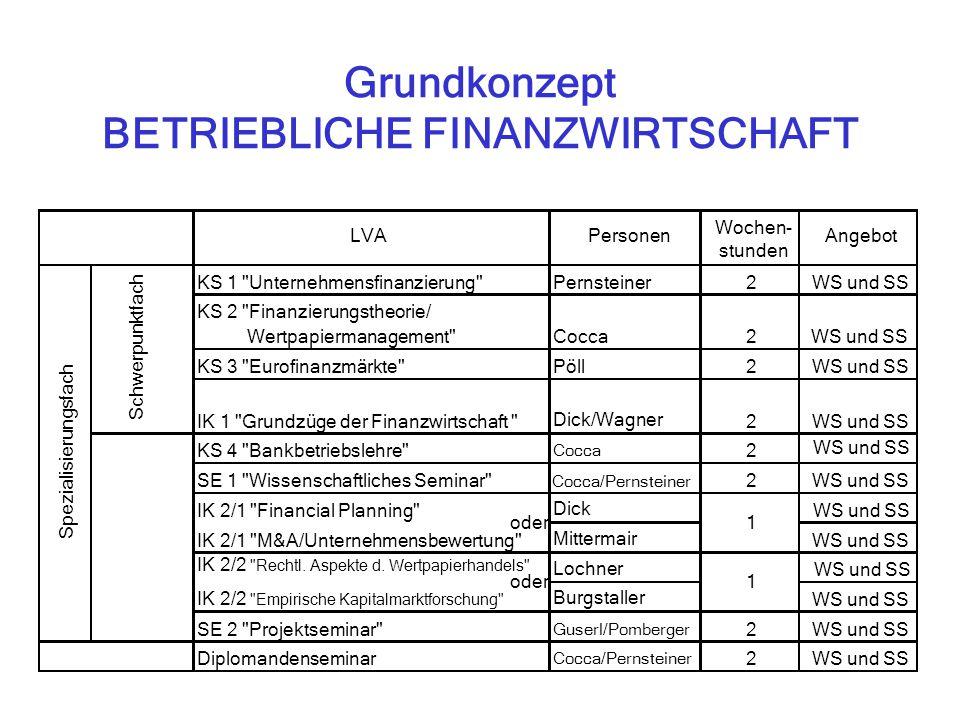 Grundkonzept BETRIEBLICHE FINANZWIRTSCHAFT LVAPersonen Wochen- stunden Angebot KS 1