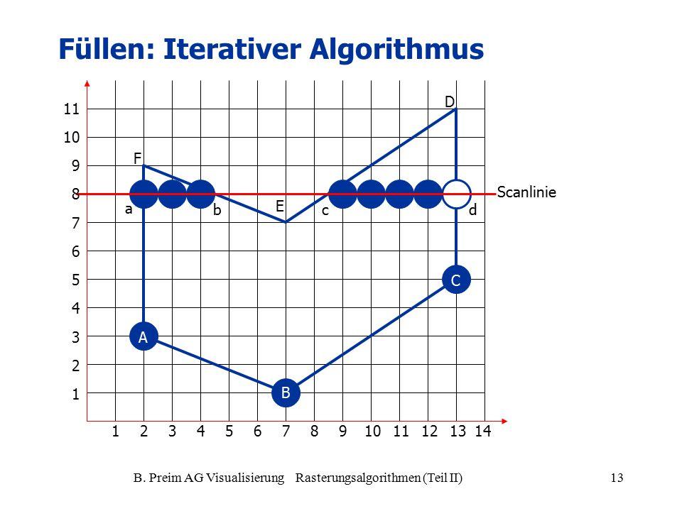 B. Preim AG Visualisierung Rasterungsalgorithmen (Teil II)13 A B C D E F a bcd Scanlinie 1234567981011121314 1 2 3 4 5 6 7 9 8 10 11 Füllen: Iterative