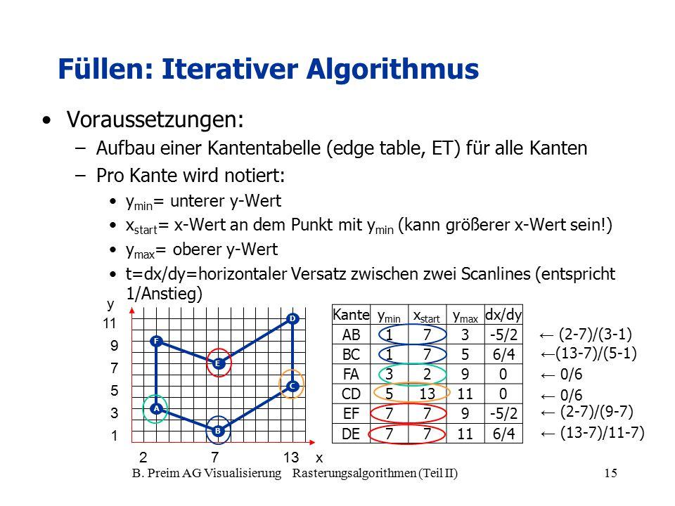 B. Preim AG Visualisierung Rasterungsalgorithmen (Teil II)15 Füllen: Iterativer Algorithmus Voraussetzungen: –Aufbau einer Kantentabelle (edge table,
