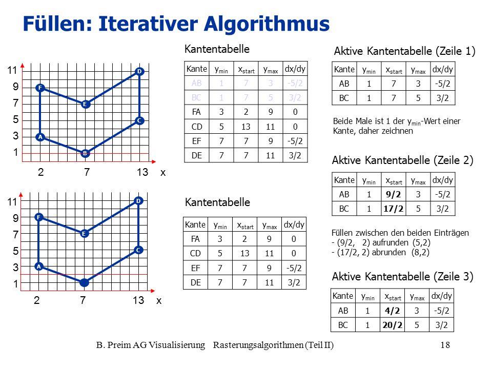 B. Preim AG Visualisierung Rasterungsalgorithmen (Teil II)18 Kantey min x start y max dx/dy AB173-5/2 BC1753/2 FA3290 CD513110 EF779-5/2 DE77113/2 A B