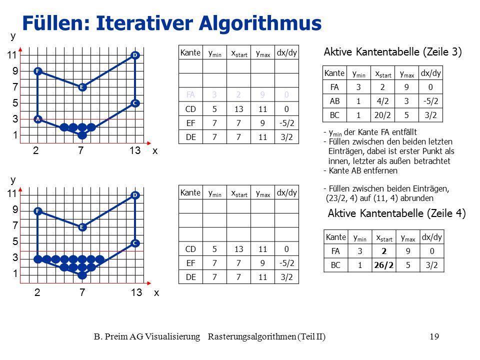 B. Preim AG Visualisierung Rasterungsalgorithmen (Teil II)19 A C D E F A C D E F Kantey min x start y max dx/dy FA3290 CD513110 EF779-5/2 DE77113/2 Ka